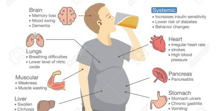 What are Alcoholic Dementia Symptoms?